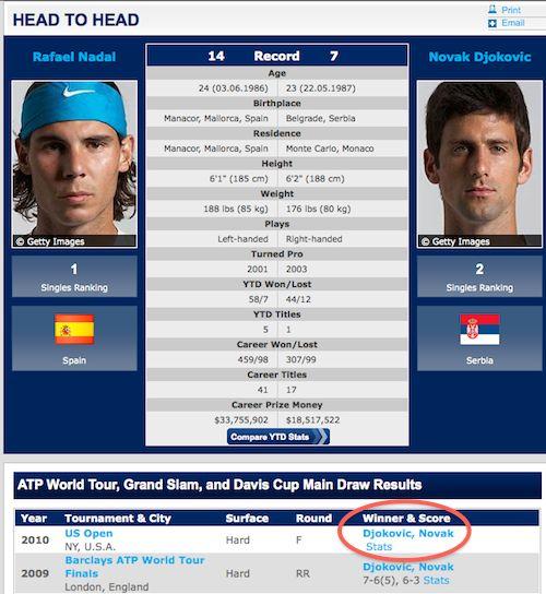 ATP Finale Ergebnis