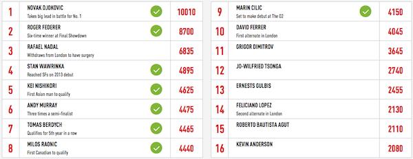 ATP Rankings Finale 2014