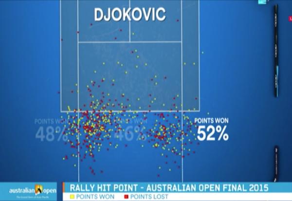 Australian Open 2016: Erkenntnisse, Learnings