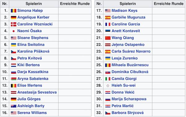 Setzliste der Damen bei den Australian Open 2019