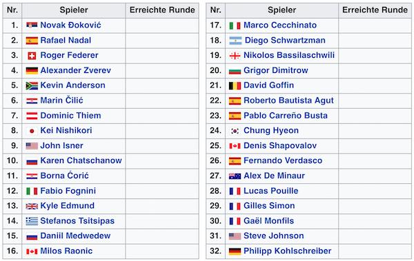 Setzliste der Herren bei den Australian Open 2019