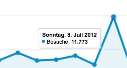 Besucherstatistik Federer Wimbledon