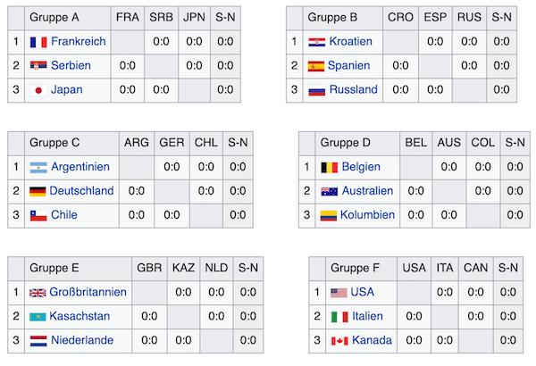 Davis-Cup Finale 2019 Gruppen
