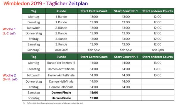 Wimbledon Spielplan 2019