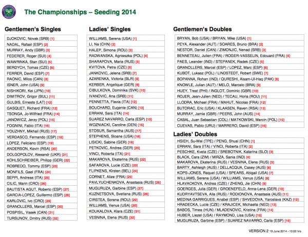 Setzliste Wimbledon 2014